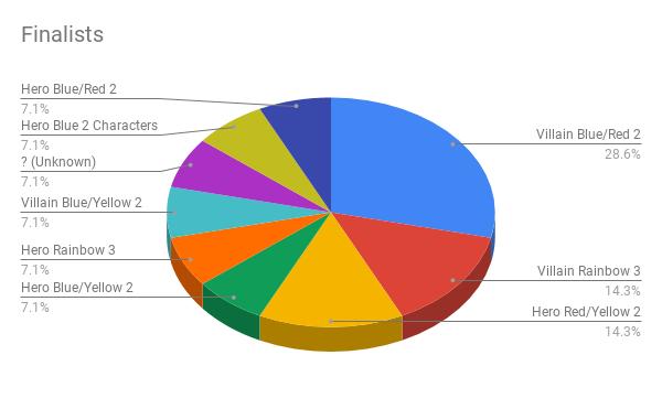 Finalists (3)