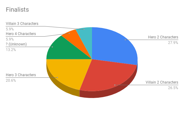 Finalists (4)