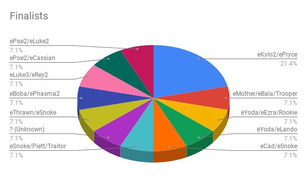 Finalists (8)