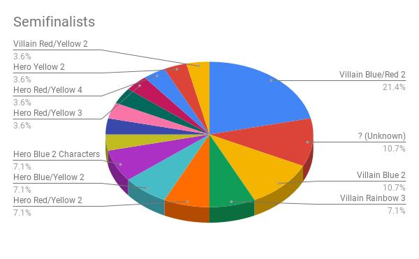 Semifinalists (3)
