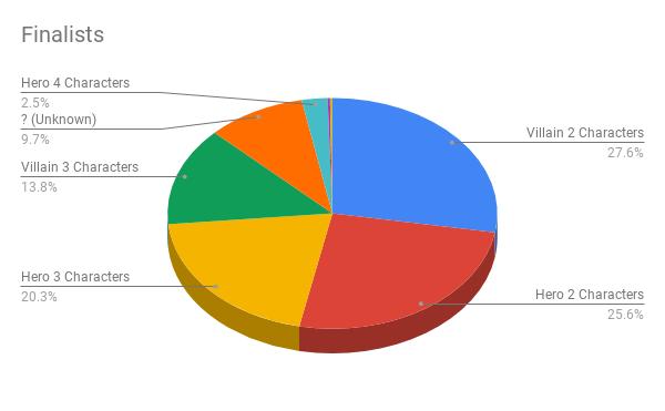 Finalists (7)
